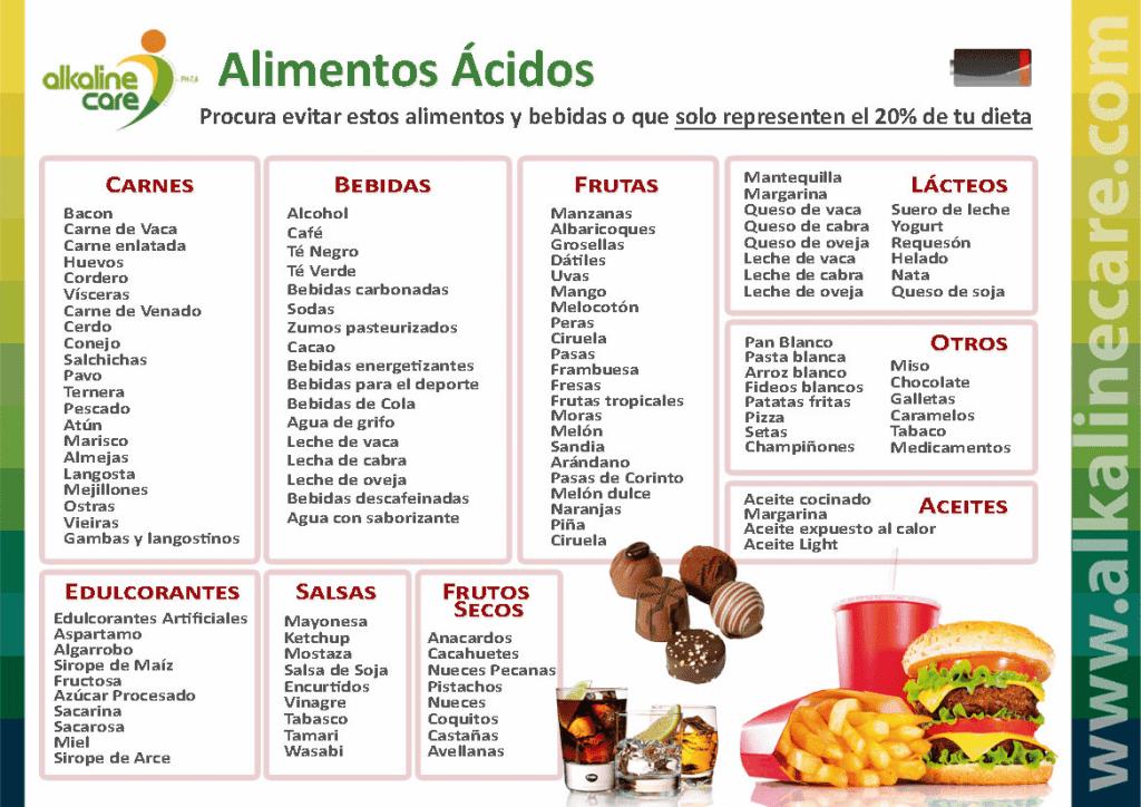 tabla alimentos acido
