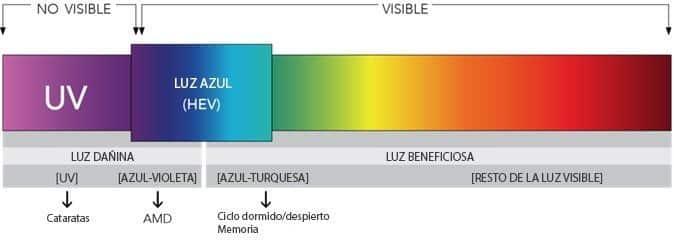Esdpectro de luz